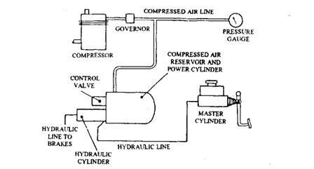 Basic layout of air I hydraulic system.