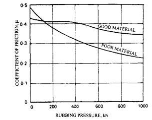 Effect of rubbing pressure on the coefficient of friction.