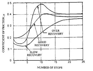 Effects of water contamination on the materials friction recovery over a period of vehicle stops.