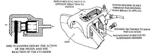 Single-cylinder caliper.