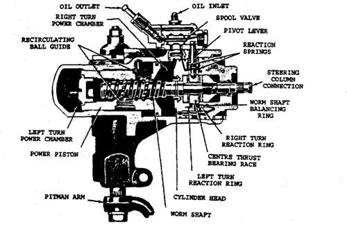 Chrysler2013. It Is Build Directly Into The Power Steering Gear Assembly To Direct Air Pressure One Side Or Other On Piston And Ball Nut. Lincoln. Lincoln Power Steering Control Valve Diagram At Scoala.co