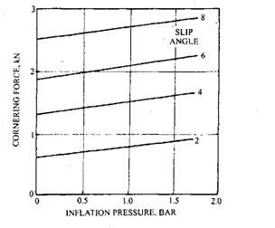 Effect of tyre inflation pressure on cornering.