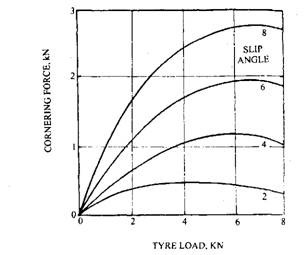 Effect of tyre vertical load on cornering.