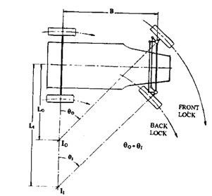 Side-pivot steering with parallel-set track-rod arms.
