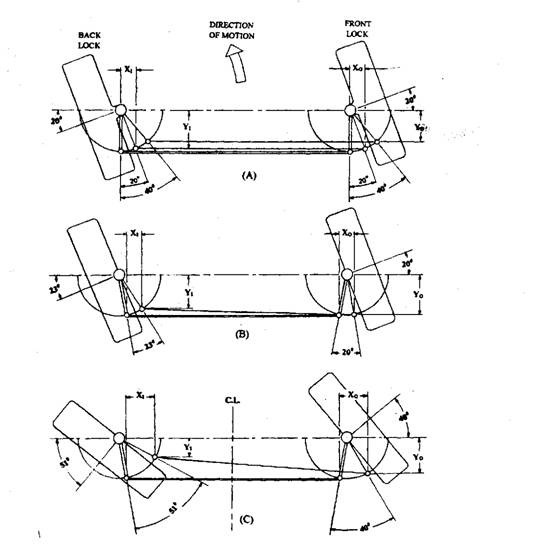 Ackermann linkage geometry. A. Parallel set track-rod arms, outer wheel turned 20 and 40 degrees. B. 10 degrees set track-rod arms, outer wheel turned 20 degrees. C. 10 degrees set track-rod arms, outer wheel turned 40 degrees.