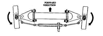 Rear-wheel drive steered wheel reaction due to forward motion.