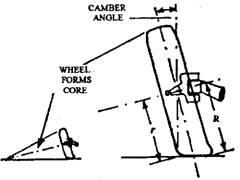Wheel camber (positive).