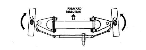 Front-wheel drive steered-wheel reaction due to forward motion.