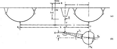 Free body diagram of torque tube.