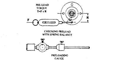 Measurement of bearing preload