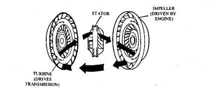 Exploded diagram of torque converter showing fluid path