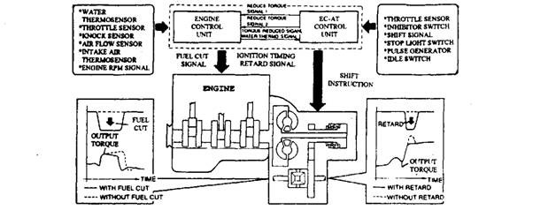 Engine torque reduction during gear-changing (Mazda).