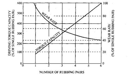Relationship of torque capacity, wear rate and pairs of rubbing faces for multi-plate clutch.