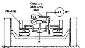 Air spring suspension layout (front view).