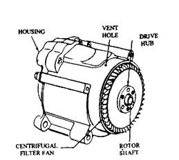 Air pumps used on domestic vehicles (Saginaw).