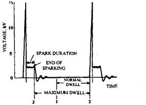 Dwell in relation to secondary voltage.