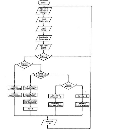 Flow Chart For The Logical Selection Of Optimum Ignition Timing: Car Engine System Diagram At Johnprice.co