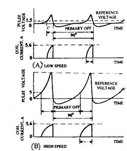 Use of reference voltage to control dwell.