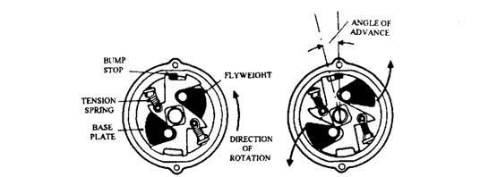 Speed-sensitive centrifugal advance mechanism.