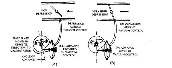 Vacuum pipe connection. A. Cruising (light load) condition. B. Slow running condition.