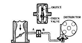 Spark delay valve.
