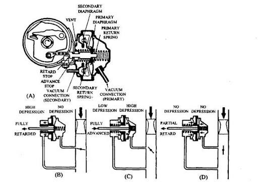 conventional ignition systems automobile rh what when how com