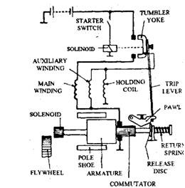 Axial Sliding Armature Starter Motor I00057i1 on delco remy wiring diagram