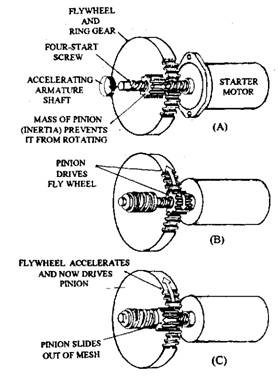 Inertia-drive starter-motor operation.