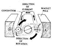 Production of a magnetic torque.