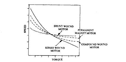 Speed and torque characteristics of DC motors.