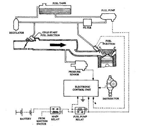 Basic layout of electronic system of petrol injection.