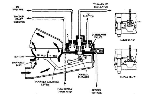 Multi-point Mechanical Injection System (Automobile)