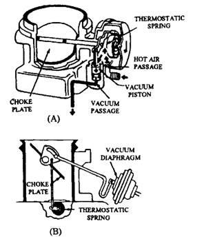 Carburettor System (Automobile)