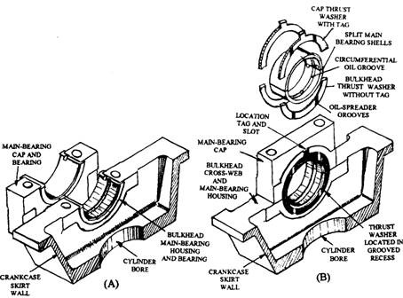 engine bearings automobile rh what when how com Cam and Crankshaft Diagram Auto Crankshaft Diagram