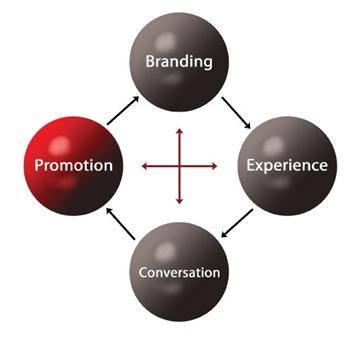 Promotion-Spot