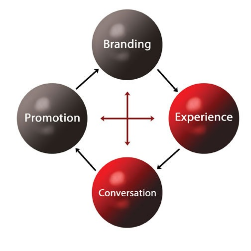 Experience-Word-of-Mouth-Marketing-Connection