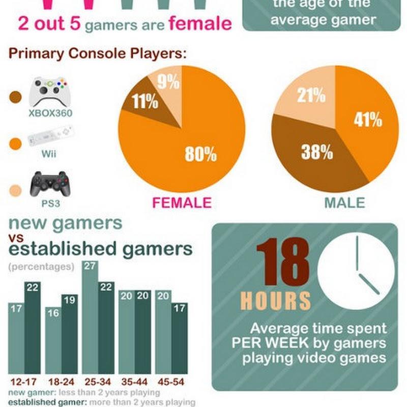 Estadísticas de los videojuegos
