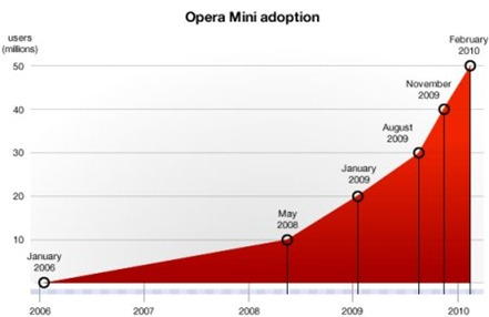 opera-mini-usuarios