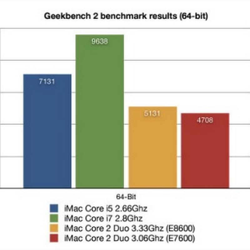 Las nuevas iMac con Intel Core i5 e i7 son geniales