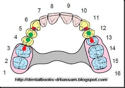 Dental Books: October 2009