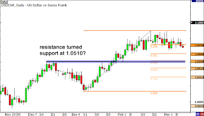 Arti support resistance forex