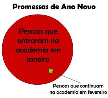 grafico de academia