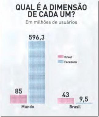 Grafico de usuários do orkut e do facebook no mundo e no brasil - Witian blog