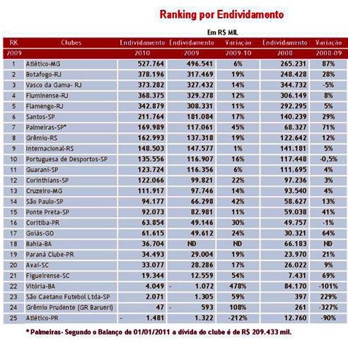 ranking de dividas dos times brasileiros