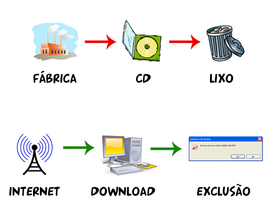 cd internet A pirataria é amiga do meio ambiente