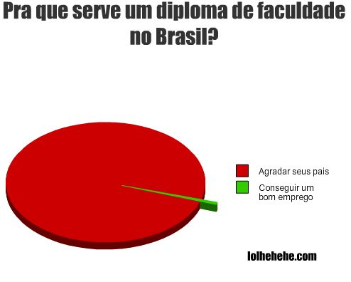 grafico diplomanobrasil Uma verdade conveniente (16)