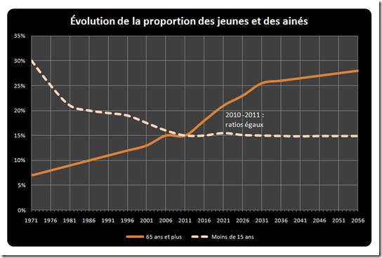 Évolution de la proportion des jeunes et des ainés