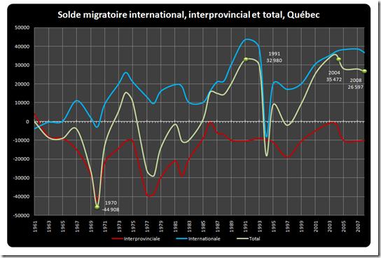 Solde migratoire total du Québec