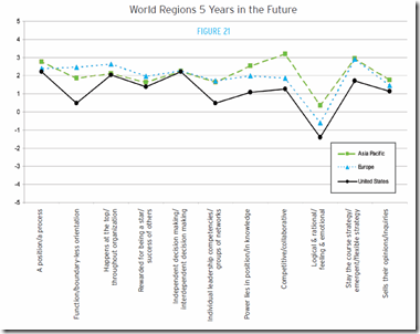 Worl regions 5 years in the future