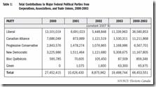 Contributions avant 2003, partis fédéraux.